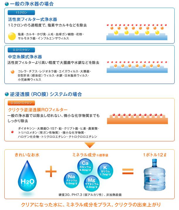 一般の浄水器と逆浸透膜の違い