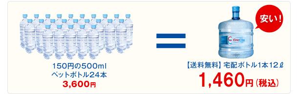 【送料無料】宅配ボトル1本12リットル、1250円(税別)