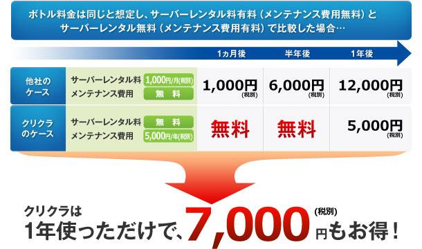 一年で7350円お得!